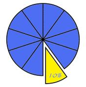 A pie chart showing a 10% sector being removed